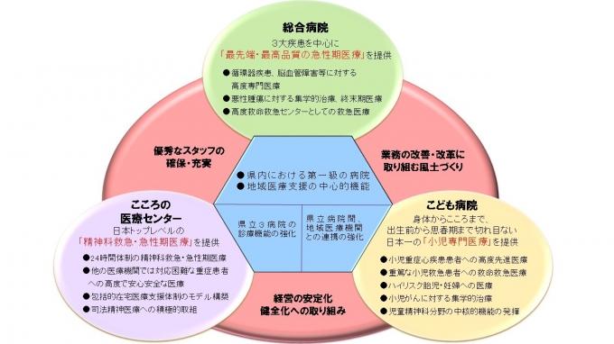経営の安定化、健全化への取り組み