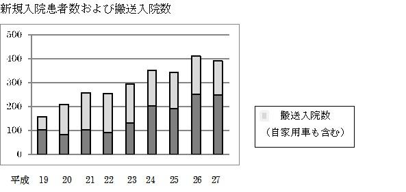 入院患者グラフ1