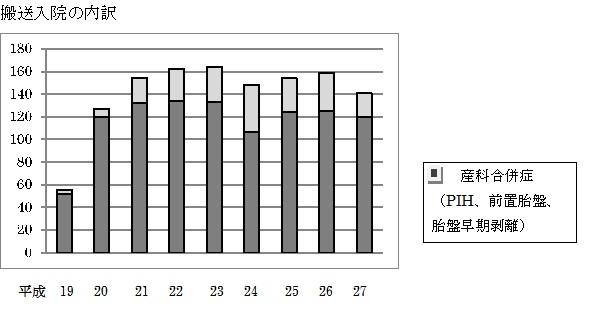 入院患者グラフ2