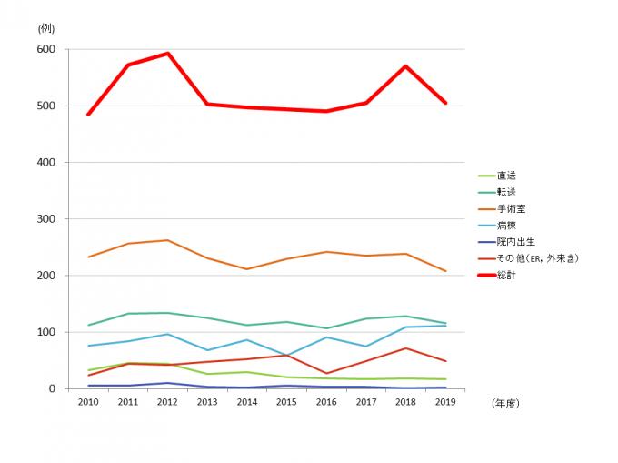 PICU入室経路別実数(2010年~2019年 年次推移)