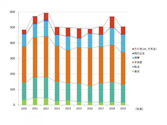 PICU入室経路別内訳(2010年~2019年 年次推移)