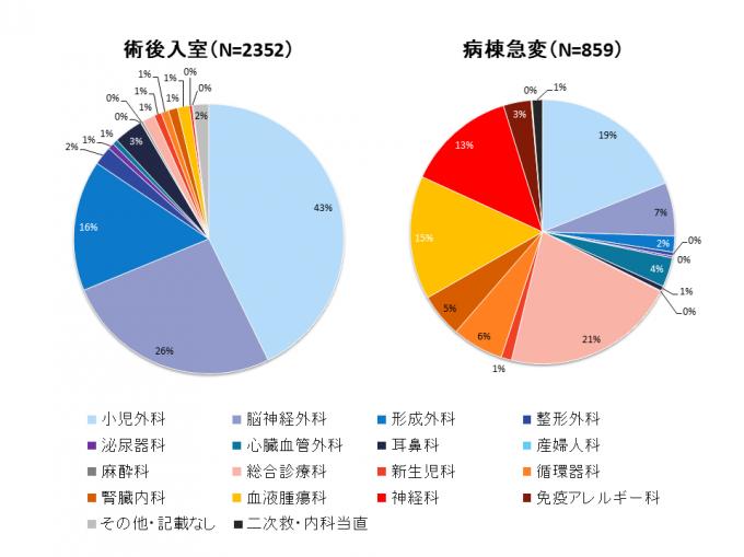 診療科別PICU利用状況(2010年~2019年度合計)
