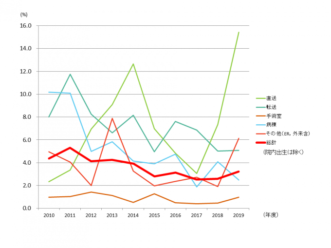 入室症例重症度PICU入室症例重症度/PIM2予測死亡率(2010年~2019年 年次推移)