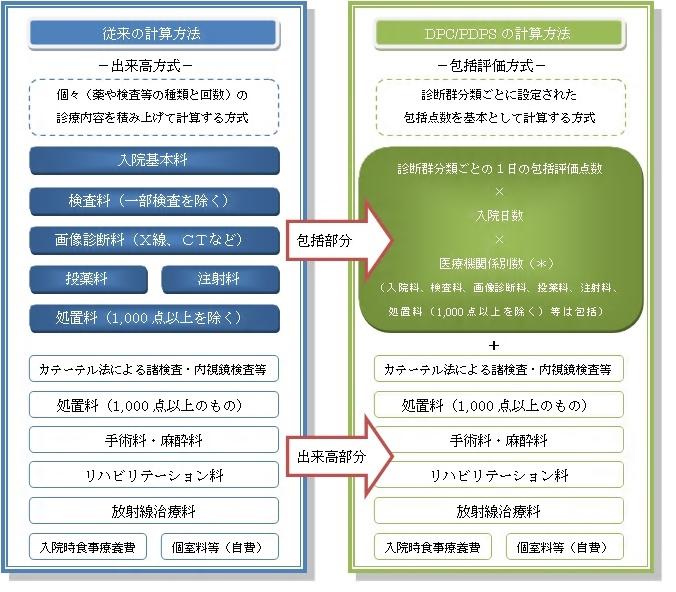 入院費の計算方法の違い(出来高とDPC/PDPS)
