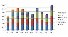 口蓋裂外来 年間新患件数 グラフ