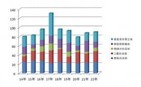 口蓋裂外来 年間手術件数 グラフ