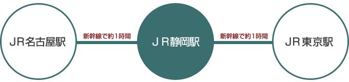 名古屋駅から静岡駅/静岡駅から東京駅まで各新幹線で約1時間