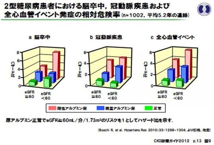 図3:2型糖尿病患者における脳卒中、冠動脈疾患および全心血管イベント発症の相対危険率