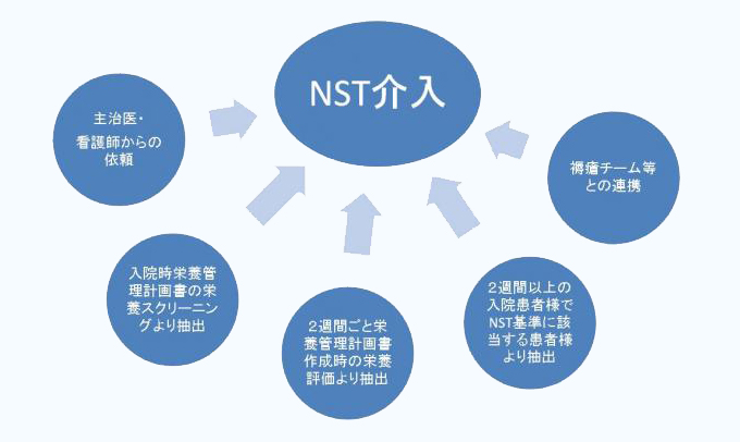 NST介入